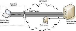 ssh-tunnel-small