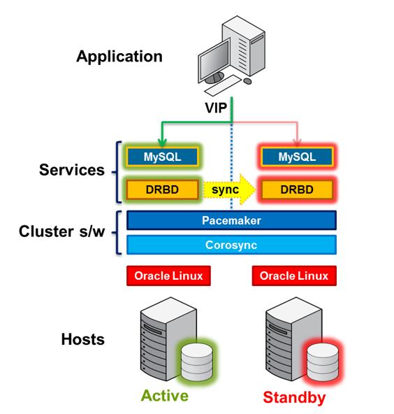 MySQL DRBD Pacemaker Corosync - HA Cluster